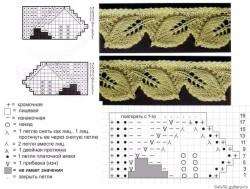 Кайма с листьями — описание вязания спицами.